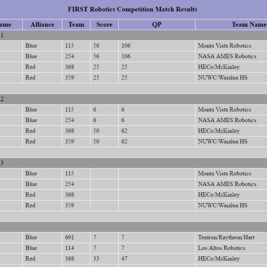2003 Matches