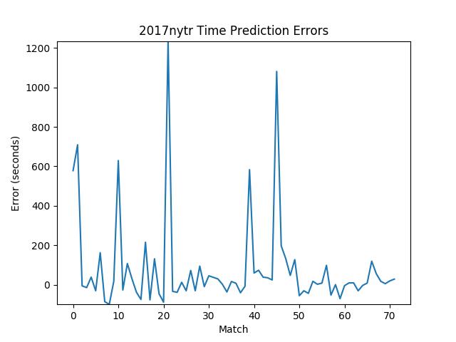 2017nytr_error