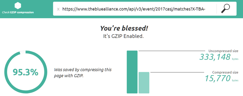 gzip_savings