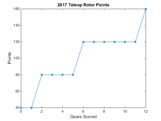 2017_rotors_score