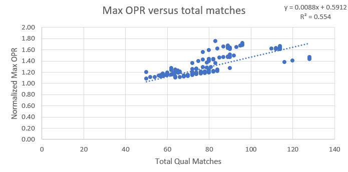 max opr vs matches