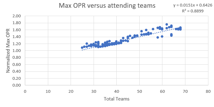 max opr vs teams