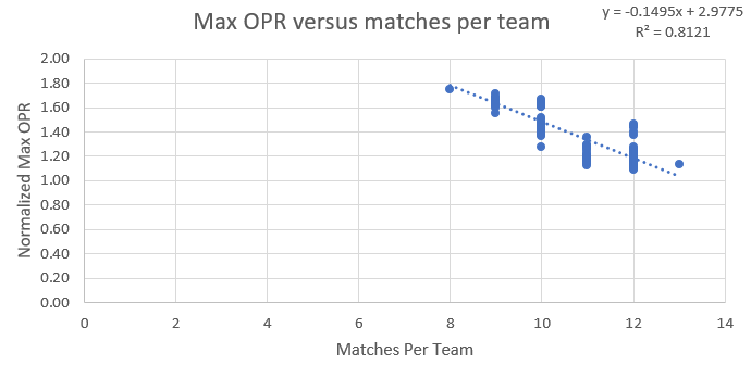 opr and matches per team