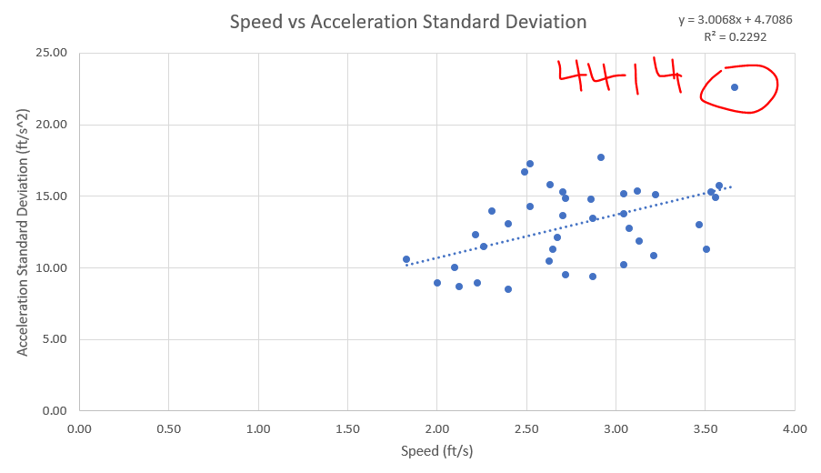 speed v accel